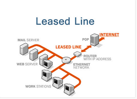business leased line provider